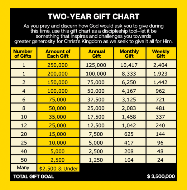 kingdom-forward-gift chart